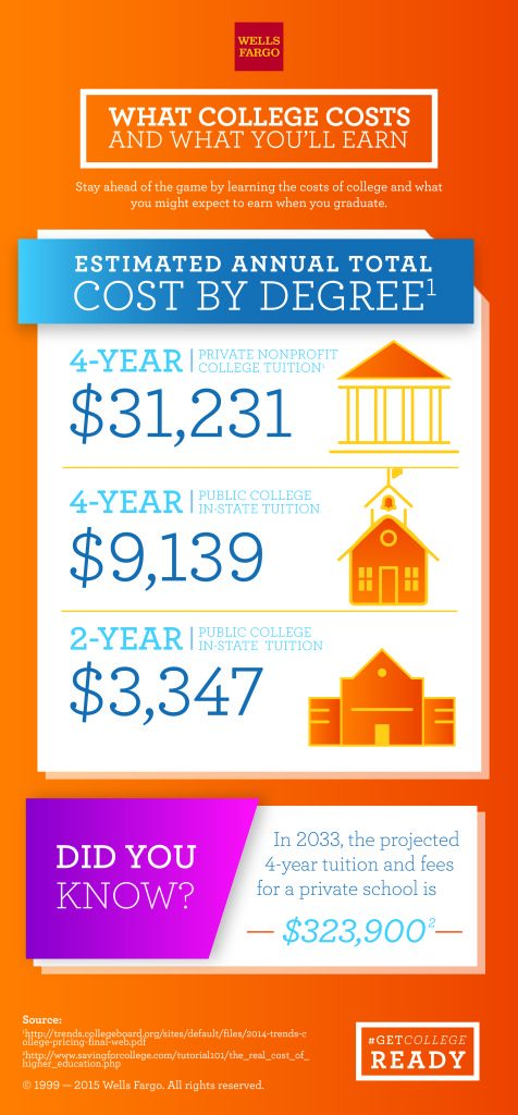 What college costs and what you'll earn