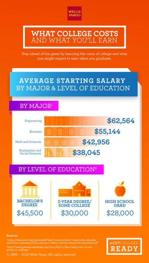 Average starting salary by major and level of education
