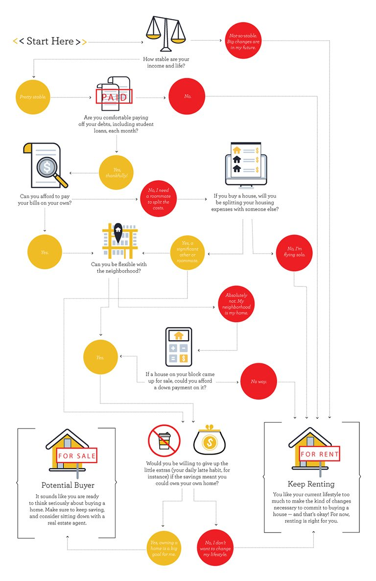 Which is for you: Rent vs. buy - Decision tree