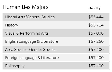 Humanities major stats