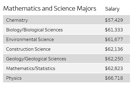 Mathematics and sciences majors stats