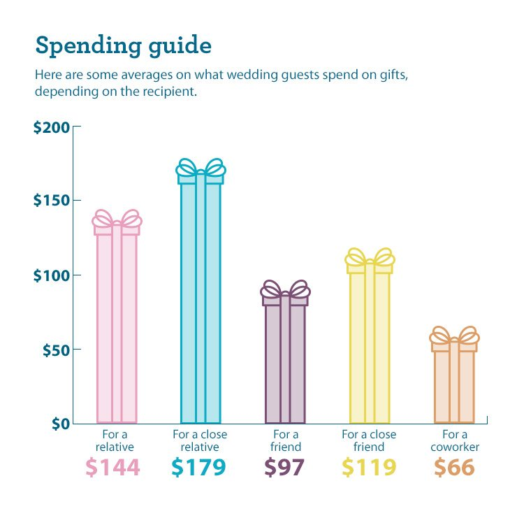 Guidelines for wedding gifts - Spending