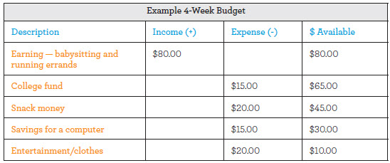 Example 4- week budget. Shows a grid with description, Income, Expense, and Money Available across the top, and a list of income and expenses in the desription column, plus the corresponding dollar amounts in the income and expense columns.