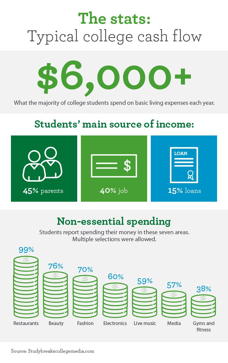 College expenses: How do your semester spending habits compare? - Typical college cash flow stats