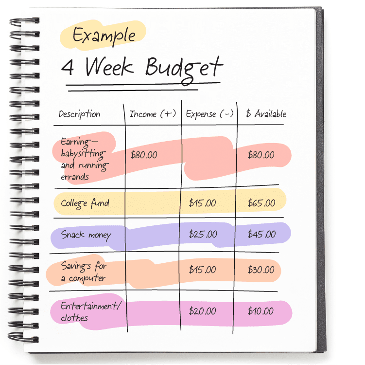 An illustrated example of a college budget.