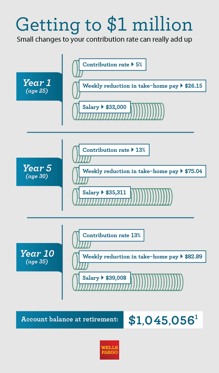 An illustrated infographic on millennial retirement savings trends.