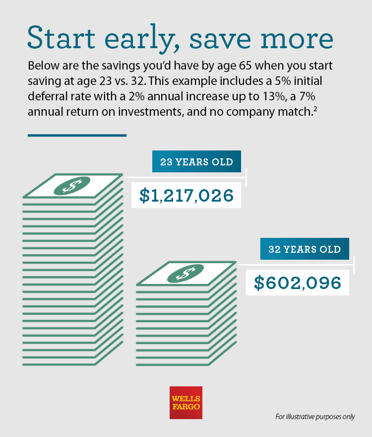 An illustrated infographic on the cost of waiting to save for retirement.