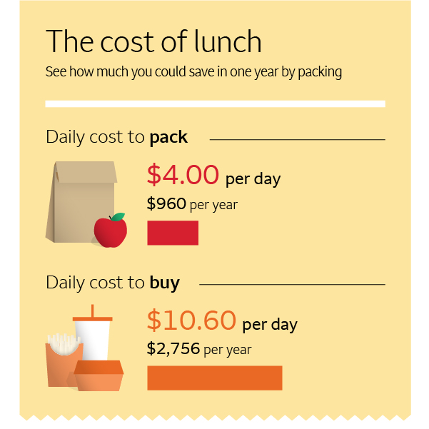 This cost of lunch infographic shows packing lunch can save you $4 per day or $960 a year over buying lunch everyday.