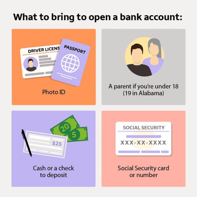 Illustrated infographic of the items you need to carry with you to open a bank account.