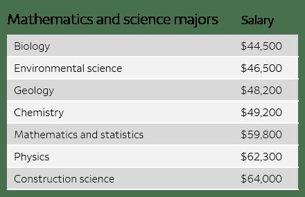 Mathematics and sciences majors stats