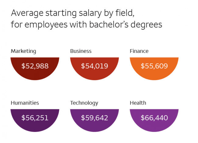 Illustrated depiction of average starting salaries by field for employees with bachelor's degrees.