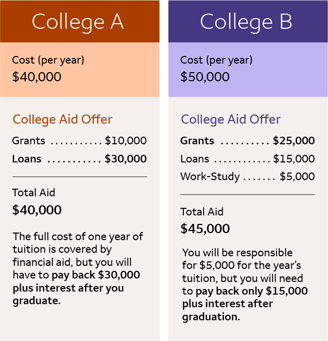 Infographic comparing student financial aid award letters.