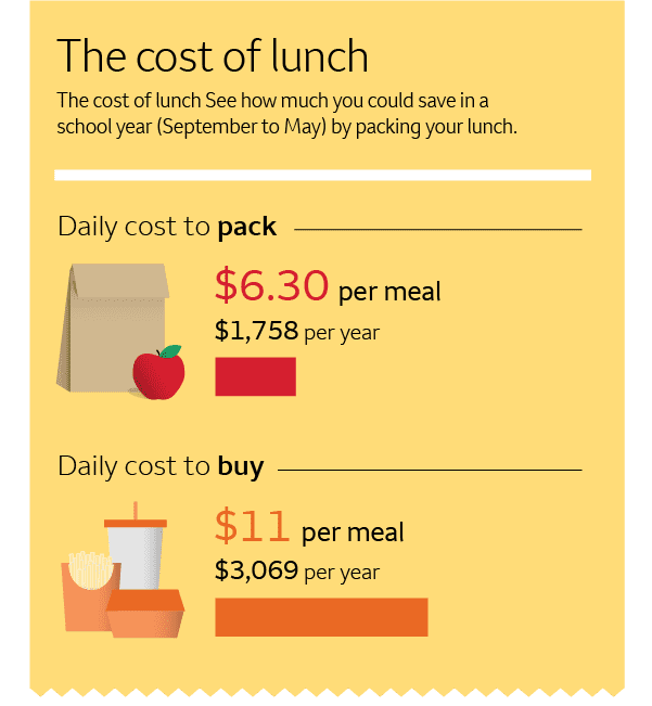cost of lunch infographic
