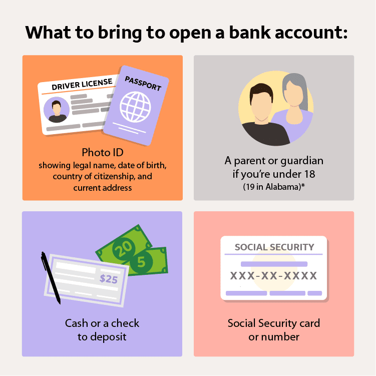 Illustrated infographic listing four things you need to open a bank account.