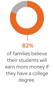 82% of families believe their students will earn more money if they have a college degree. Footnote 1