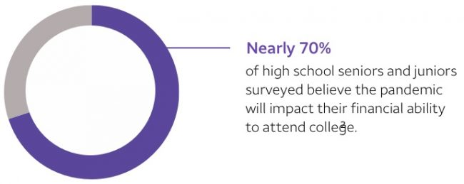Nearly 70% of high school seniors and juniors surveyed believe the pandemic will impact their financial ability to attend college. Footnote 2
