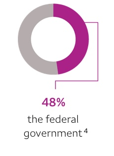 48% — the federal government. Footnote 4