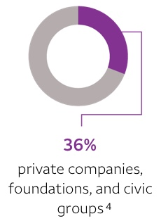 36% — private companies, foundations, and civic groups. Footnote 4